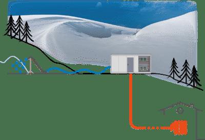 environnement - La neige CCS